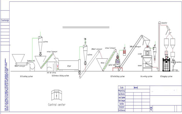 Flow chart of 1-2tons/H or 2-4T/H large capacity wood pellet line